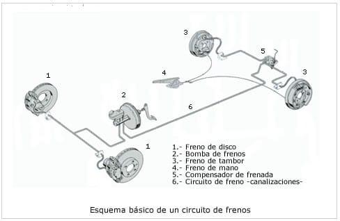 Circuito De Frenos para Coches - Manual de Mecánica Básica