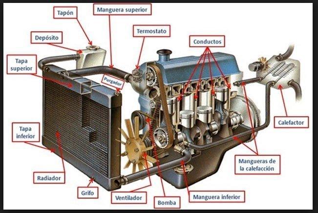 Elementos que componen un sistema de Refrigeración de un Motor de Auto - Manual de Mecánica Básica