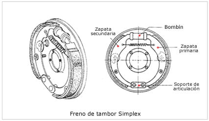 Freno de Tambor automotriz - Manual de Mecánica Básica