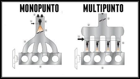 Manual de Mecánica Básica - Motores Monipunto y Multipunto