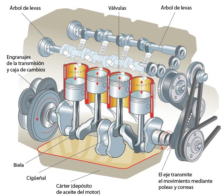 Partes del Motor de un Auto - Manual de Mecánica Básica