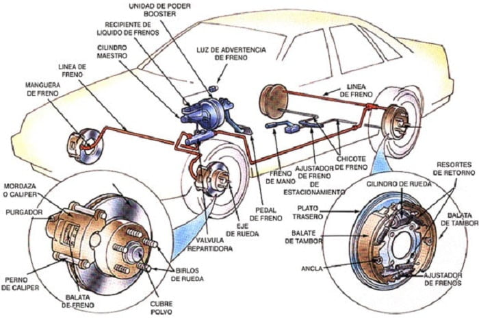 Sistema de Frenos para Autos